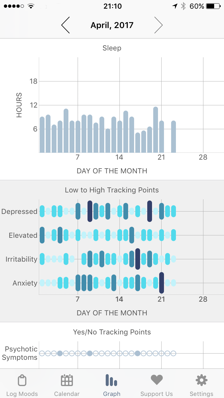 eMoods Bipolar Mood Tracker App Graph and Reporting Screen